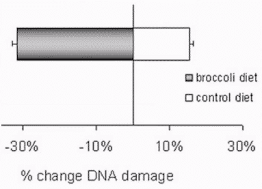 Less DNA Damage